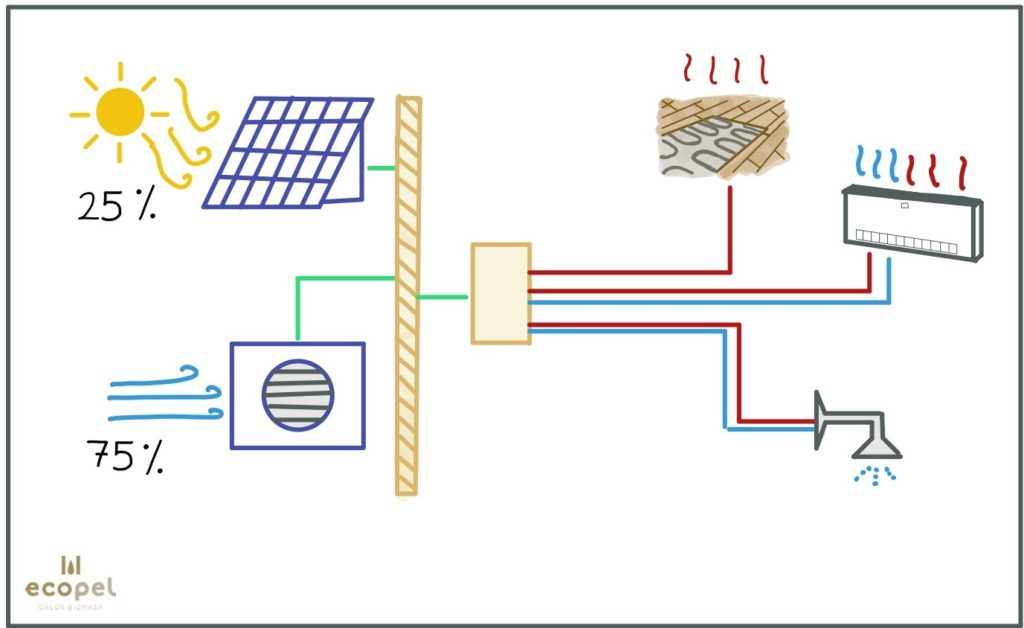 Aerotermia y placas solares